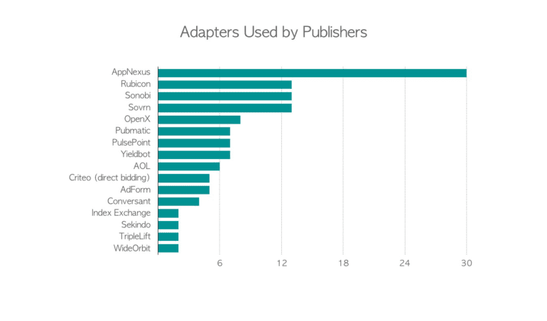 Header Bidding Adapters Used by Publishers