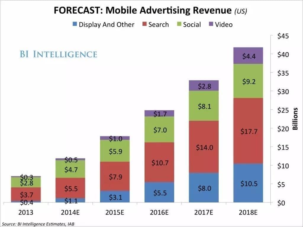 IAB Forecast for Mobile Advertising Revenue
