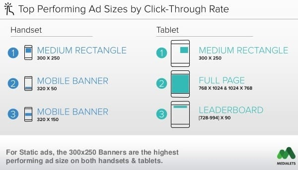 Top Performing Ads Sizes by Click-Through Rate by Medialets