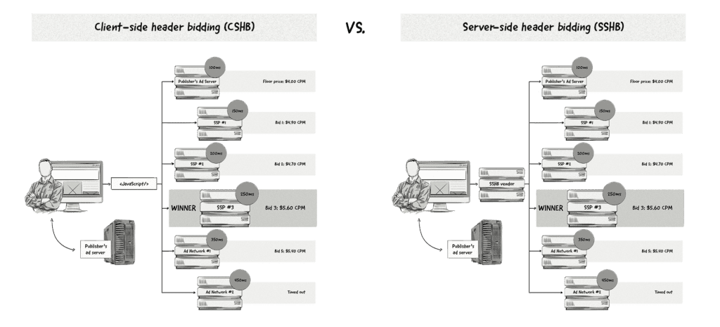 Client Side vs Server Side Header Bidding