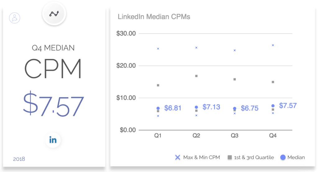 LinkedIn CPM Rates by adstage.io