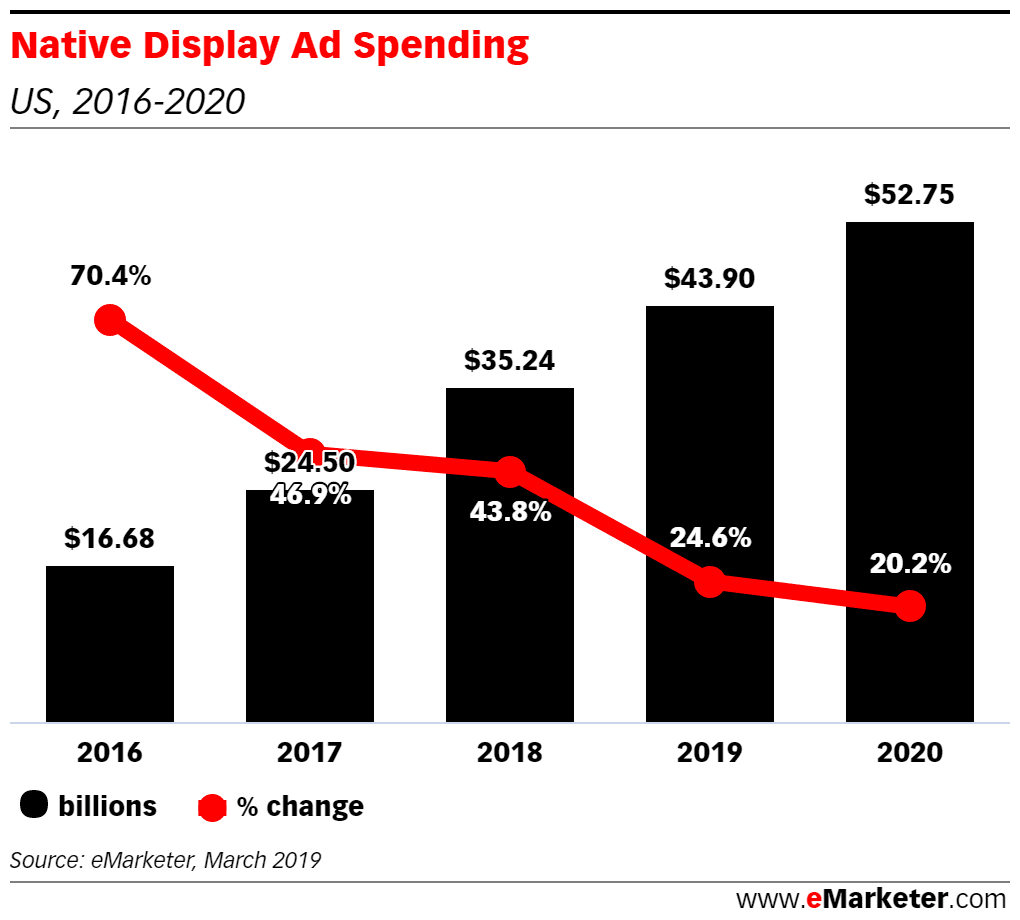 Native Ad Spending in the US by EMarketer.com