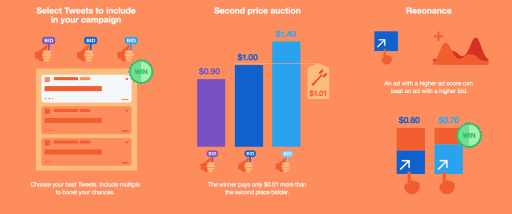 Twitter Auction CPM. Source: Business Twitter
