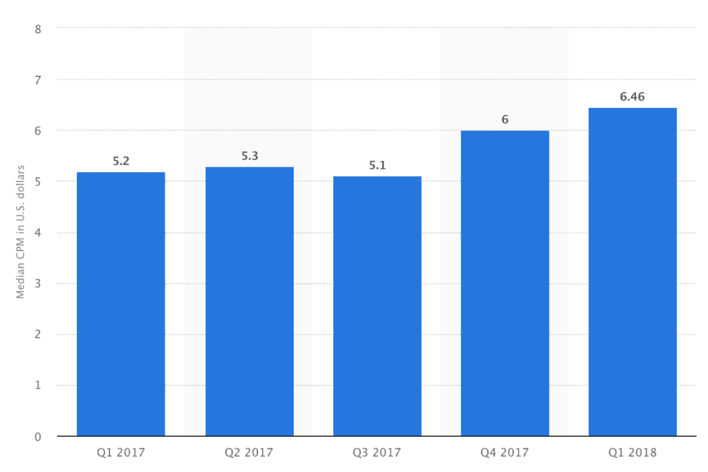 Twitter CPM Rates bannertag.com from Statista.com