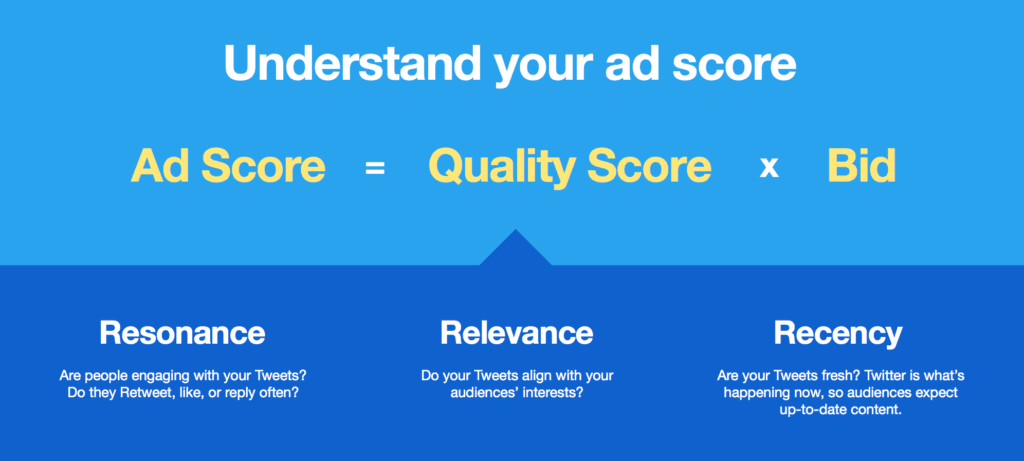 Understand Your Ad Score, Source: Business Twitter