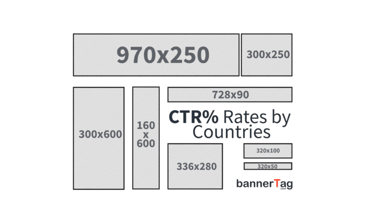 Click Through Rates By Countries by bannerTag.com