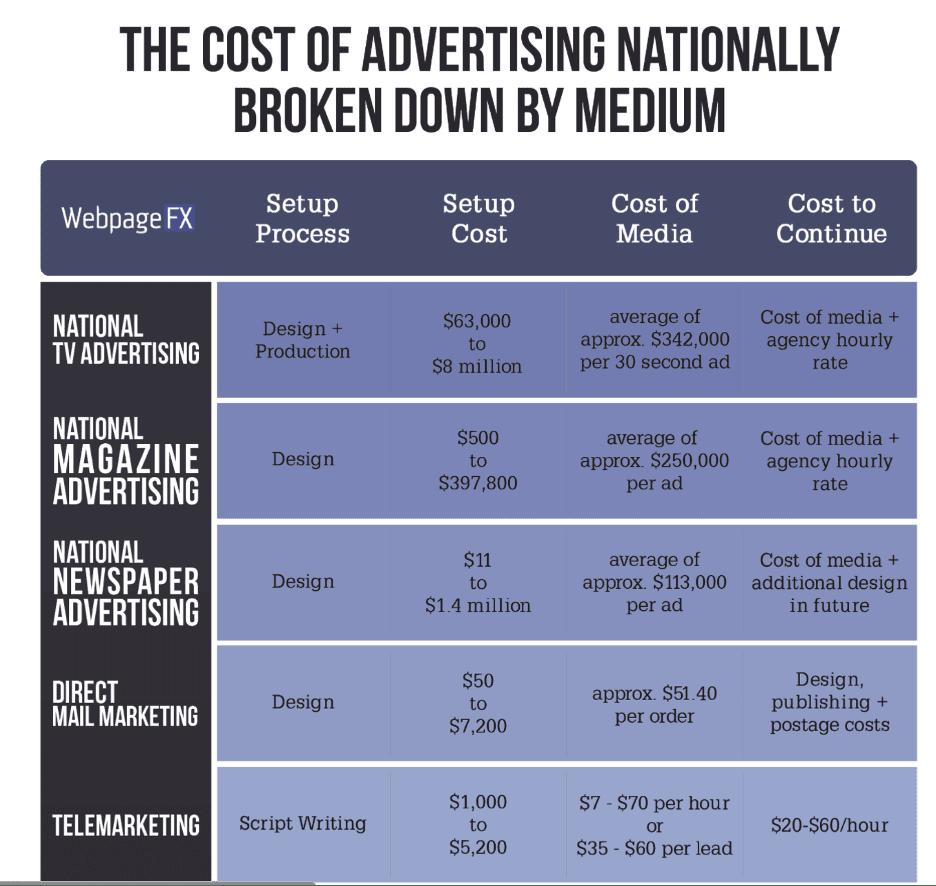 Marketing vs Advertising Image 4